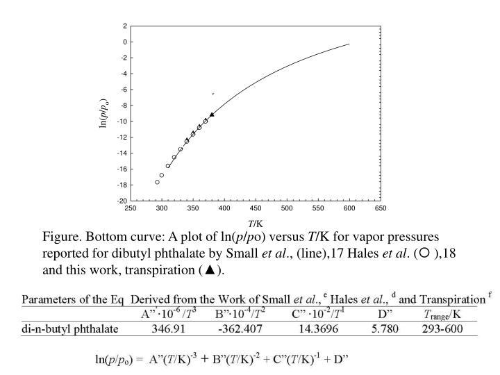Figure. Bottom curve: A plot of ln(