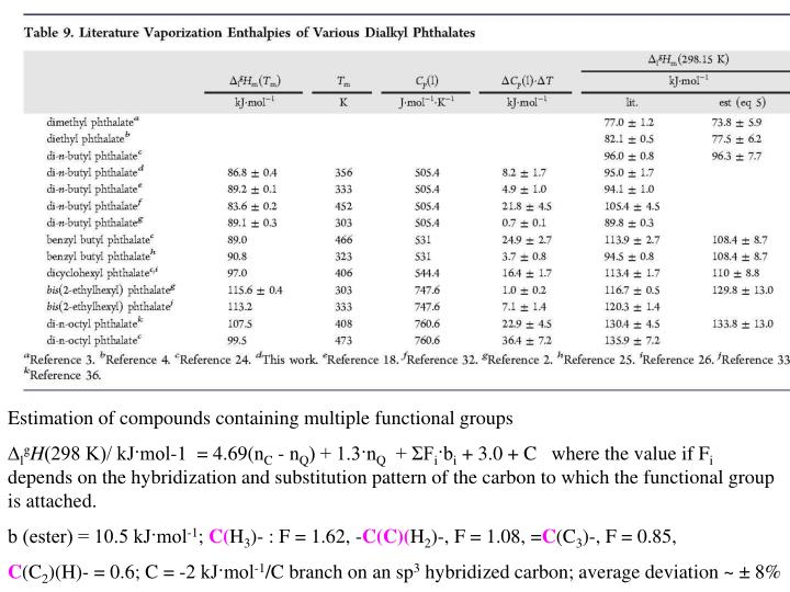 Estimation of compounds containing multiple functional groups