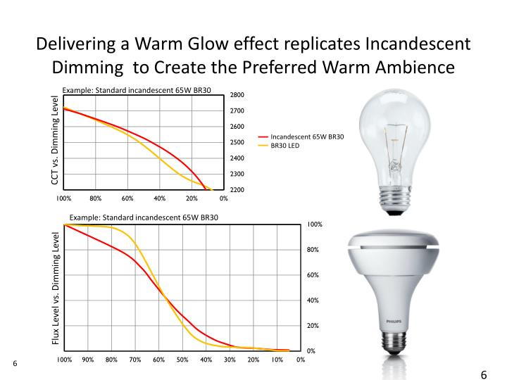 Delivering a Warm Glow effect