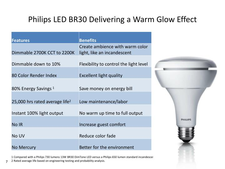 Philips LED BR30