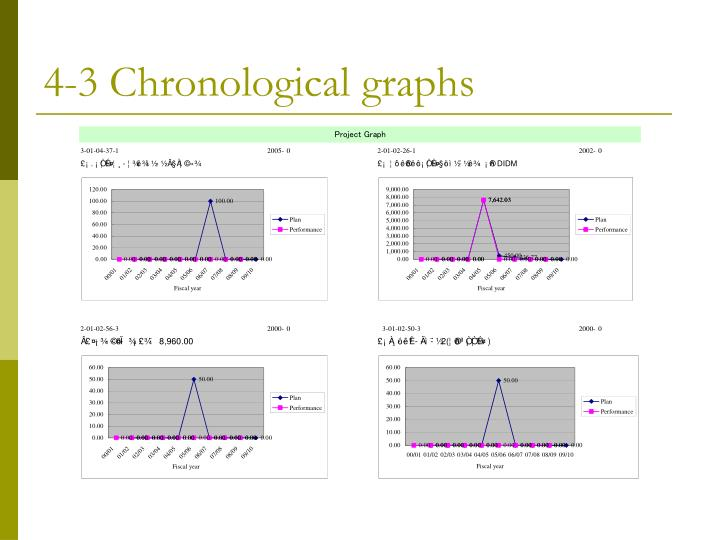 4-3 Chronological graphs