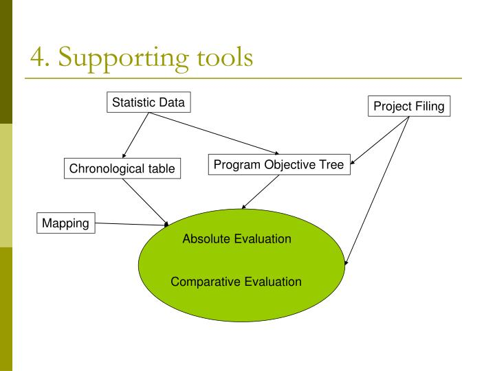 4. Supporting tools