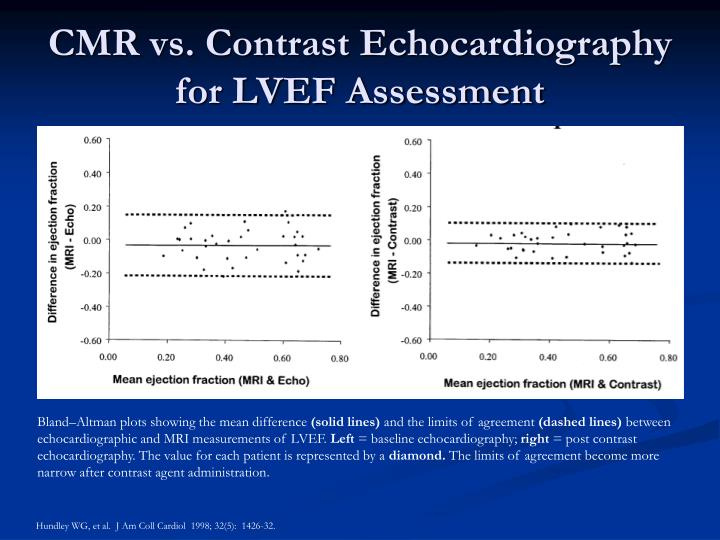 CMR vs. Contrast Echocardiography for LVEF Assessment