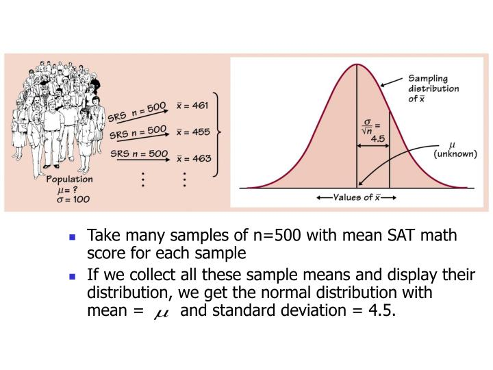 Take many samples of n=500 with mean SAT math score for each sample