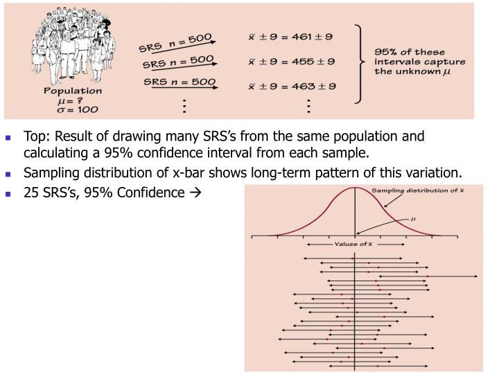 Top: Result of drawing many SRS's from the same population and calculating a 95% confidence interval from each sample.