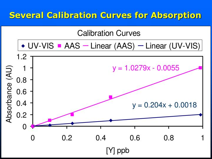 Several Calibration Curves for Absorption