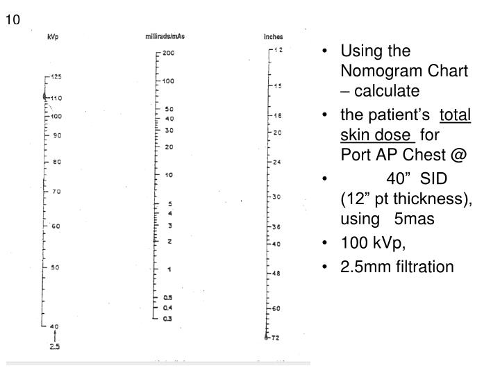 Using the Nomogram Chart – calculate