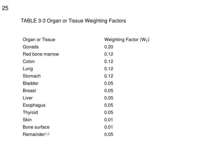 TABLE 3-3 Organ or Tissue Weighting Factors