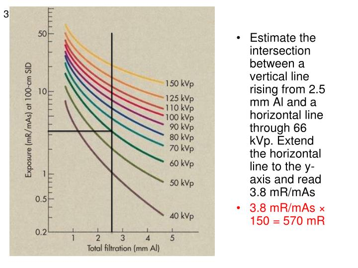 Estimate the intersection between a vertical line rising from 2.5 mm Al and a horizontal line throug...