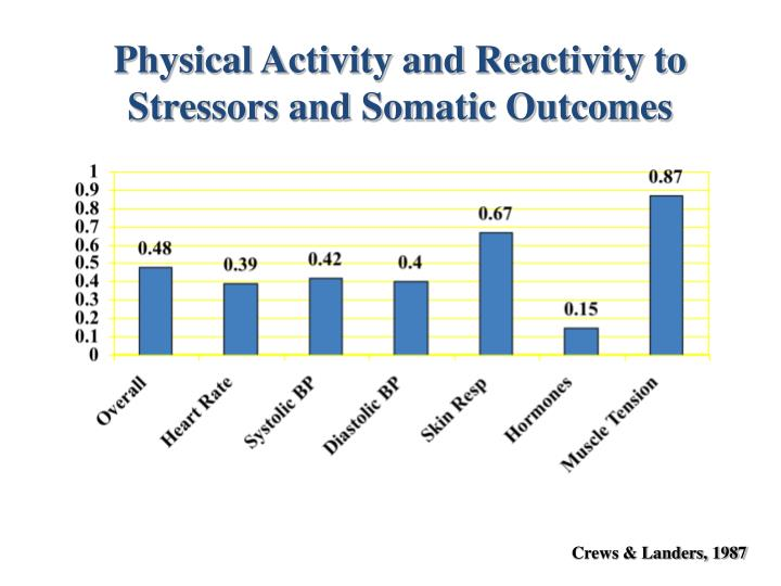 Physical Activity and Reactivity to Stressors and Somatic Outcomes