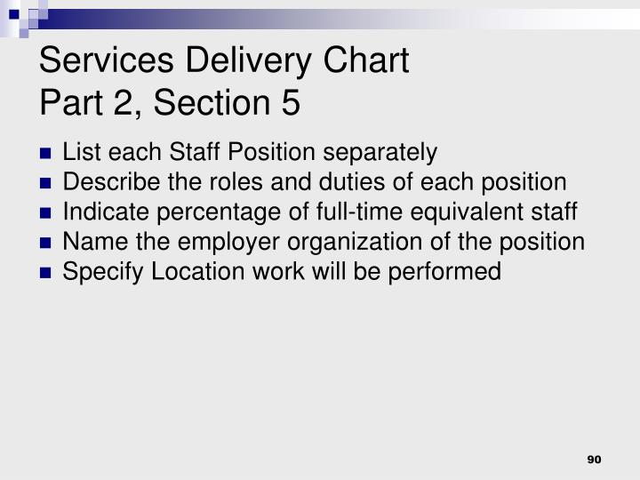 Services Delivery Chart