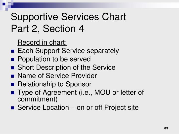 Supportive Services Chart
