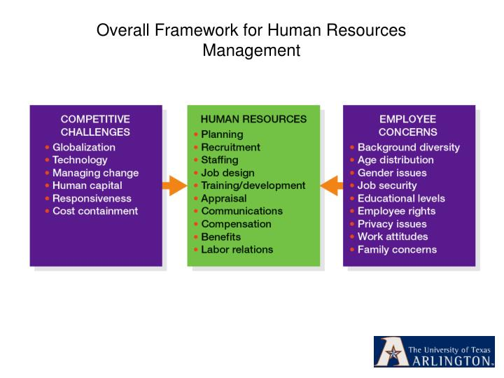 Overall Framework for Human Resources Management
