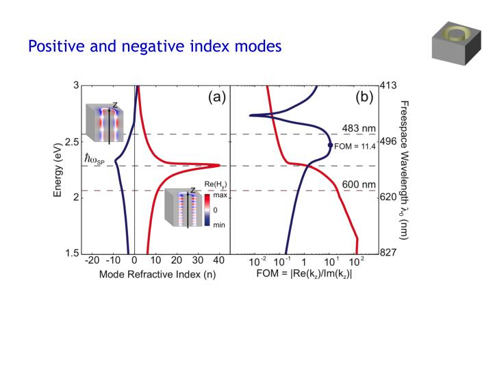 Positive and negative index modes