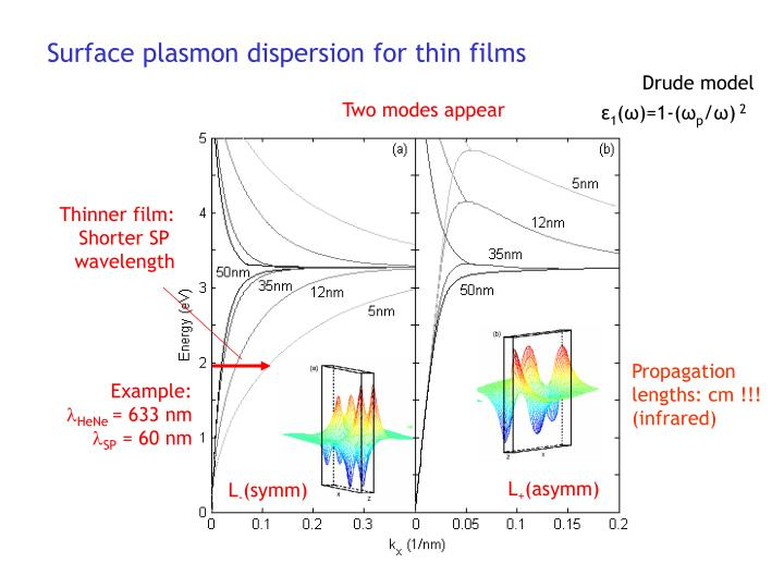 Surface plasmon dispersion for thin films