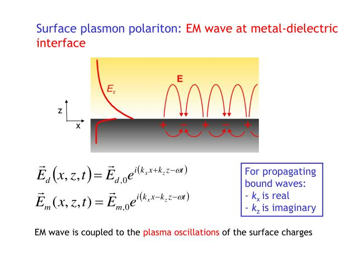 Surface plasmon polariton: