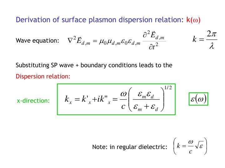 Derivation of surface plasmon dispersion relation: