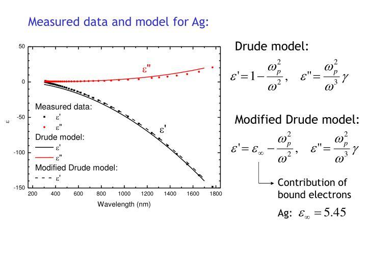 Measured data and model for Ag: