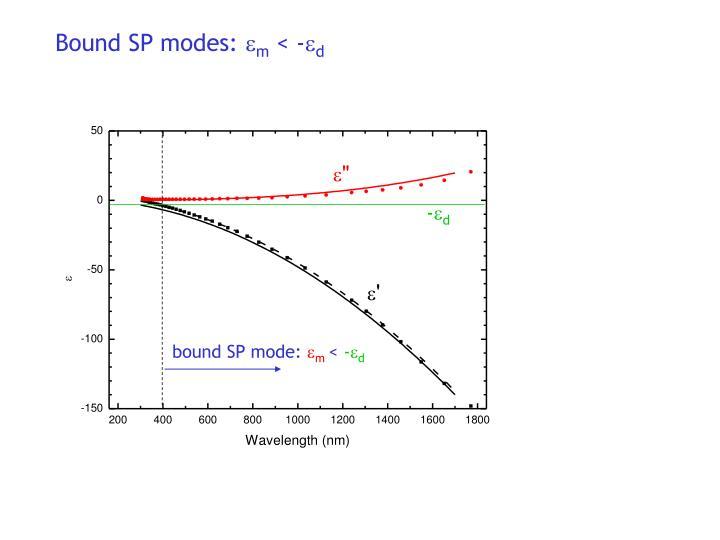 Bound SP modes: