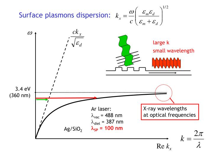 Surface plasmons dispersion: