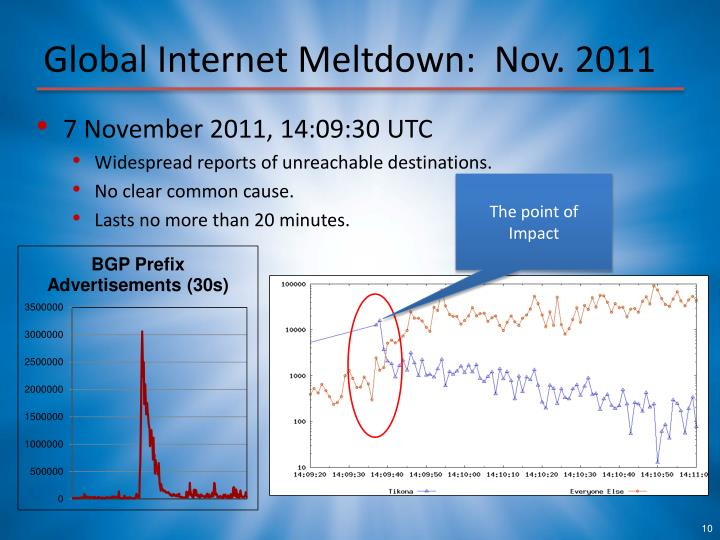 Global Internet Meltdown:  Nov. 2011