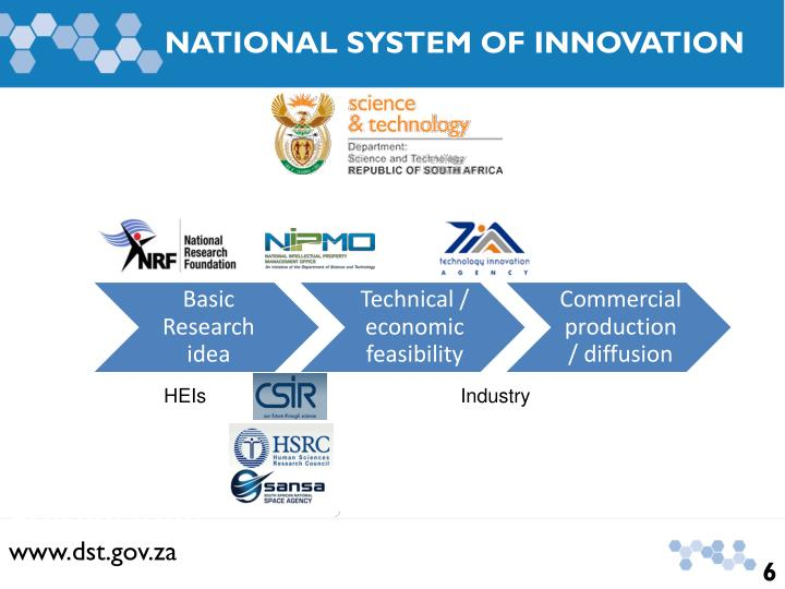 National System of Innovation