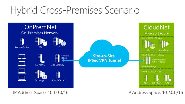 Hybrid Cross-Premises Scenario