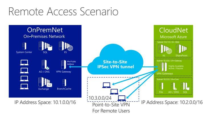 Remote Access Scenario