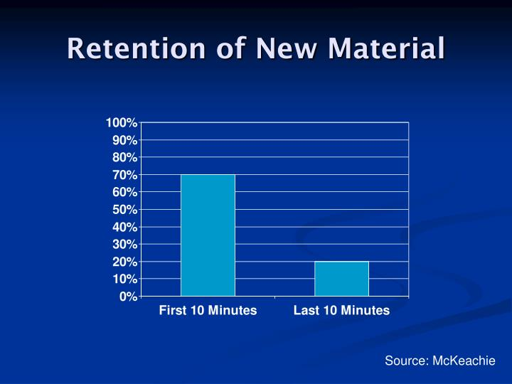 Retention of New Material