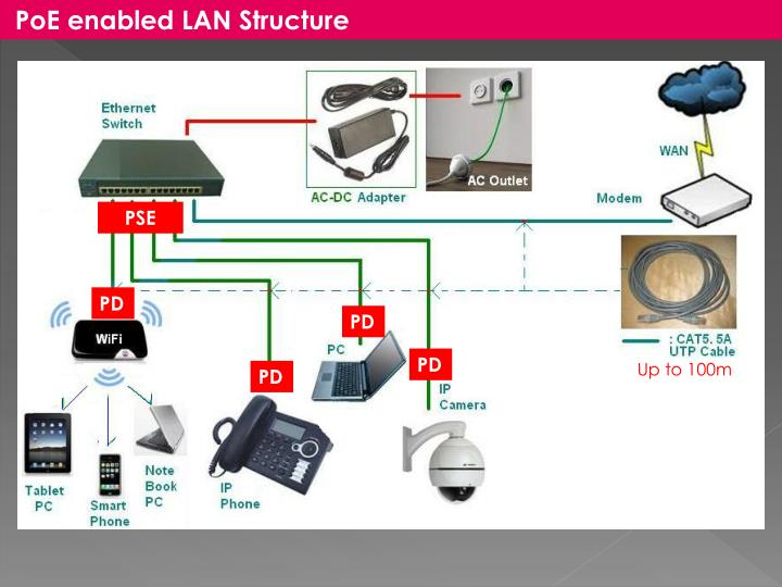 PoE enabled LAN Structure