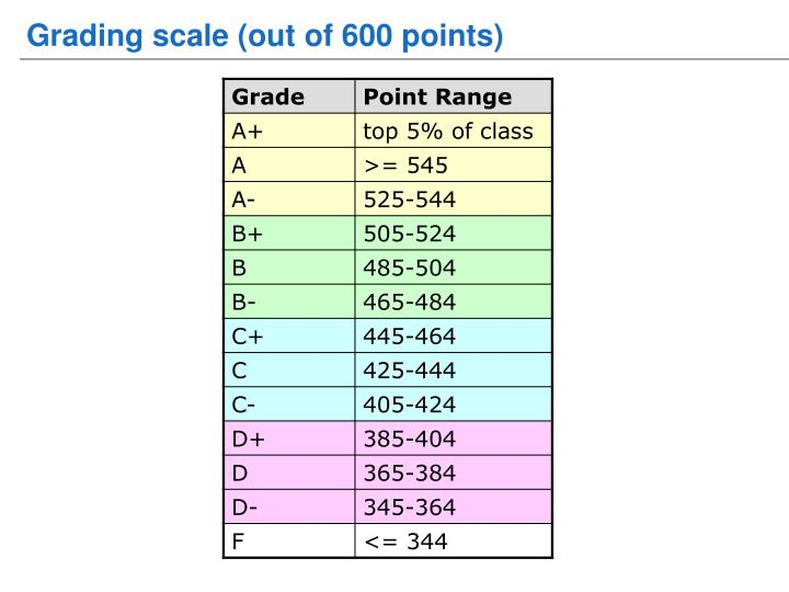 Grading scale (out of 600 points)