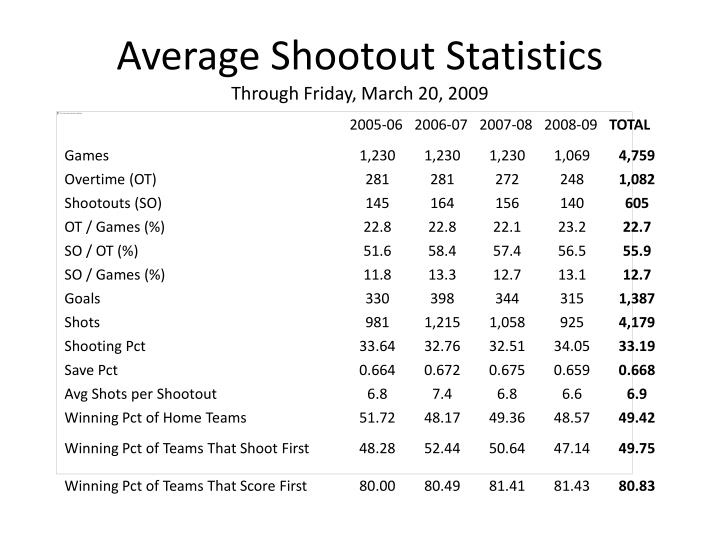 Average shootout statistics through friday march 20 2009