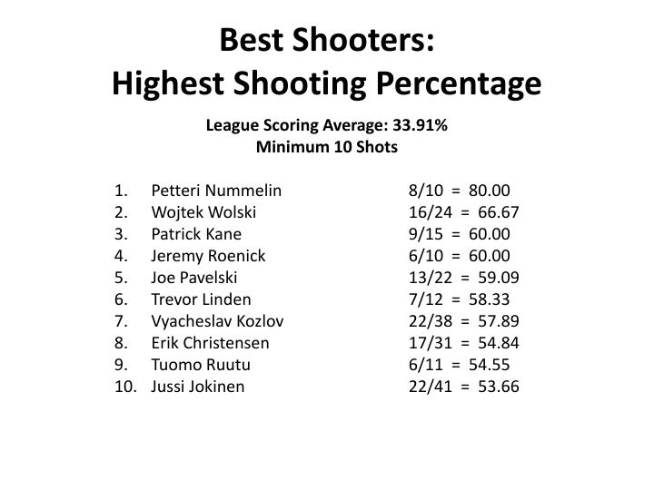 Best Shooters: