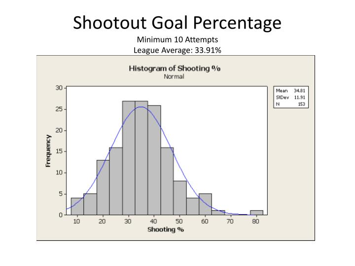 Shootout Goal Percentage