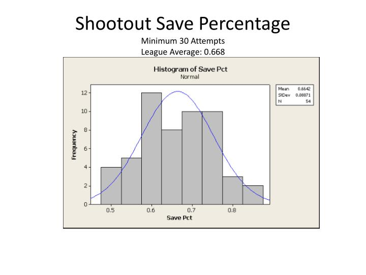 Shootout Save Percentage