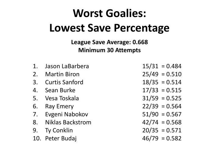 Worst Goalies: