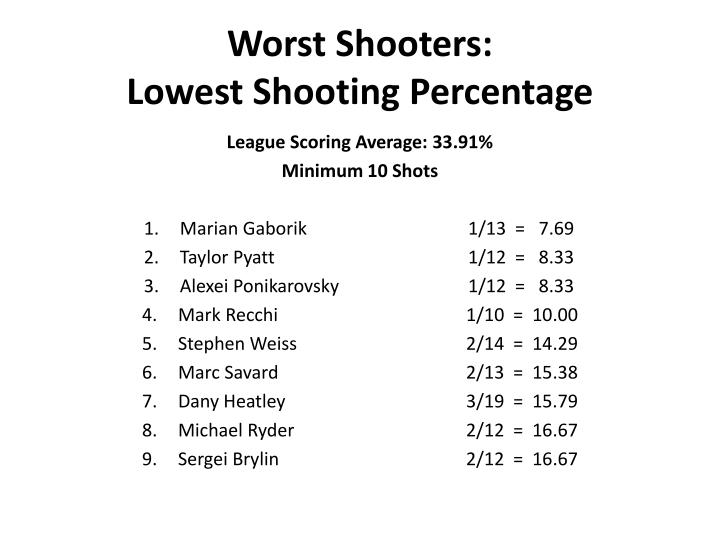 Worst Shooters: