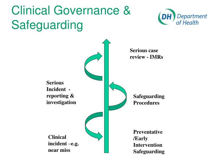 Clinical Governance & Safeguarding