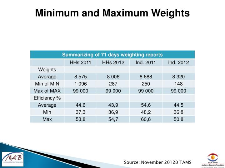 Minimum and Maximum Weights