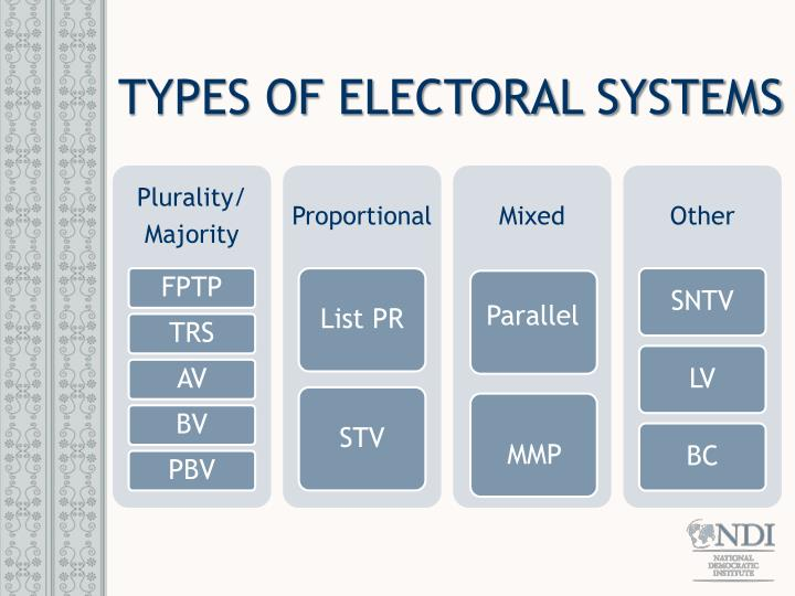 TYPES OF ELECTORAL SYSTEMS