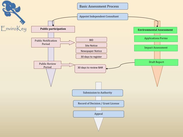 Basic Assessment Process