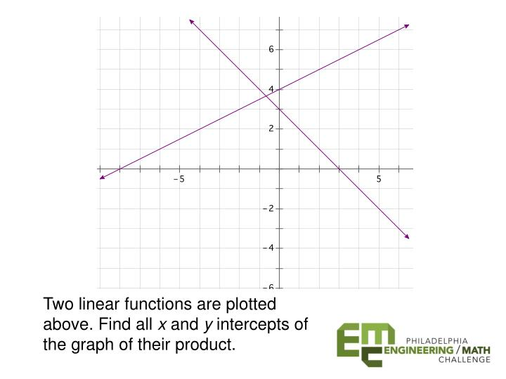 Two linear functions are plotted above. Find all