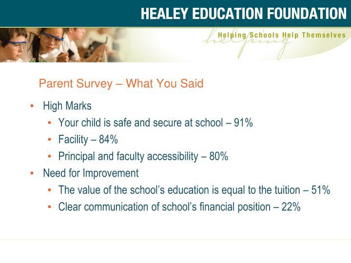Parent Survey  What You Said