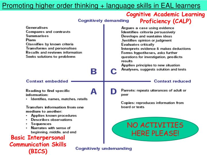 Promoting higher order thinking