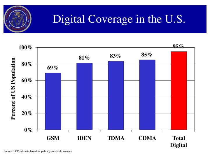 Digital Coverage in the U.S.