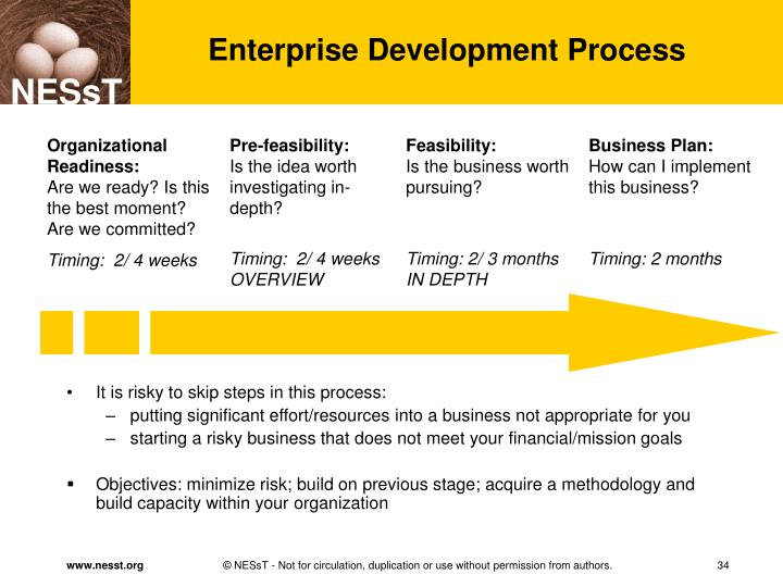 Enterprise Development Process