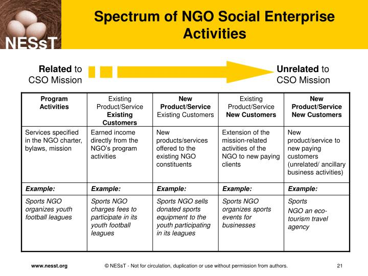 Spectrum of NGO Social Enterprise Activities