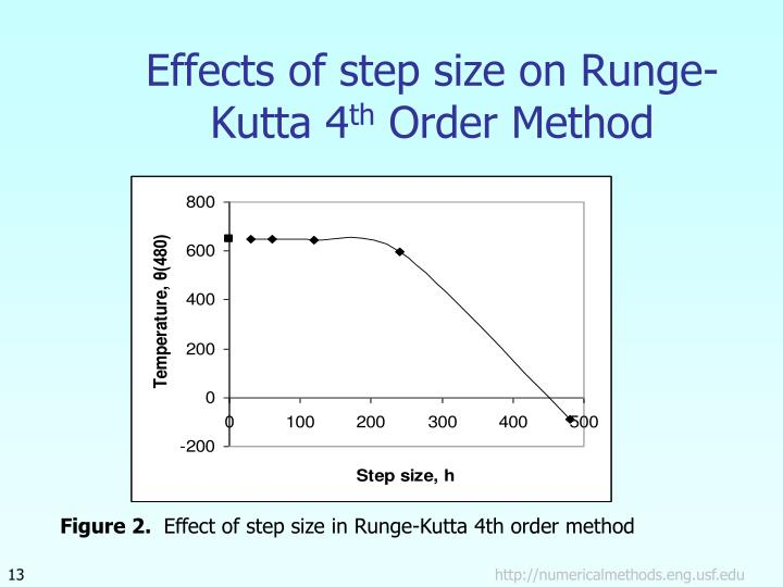 Effects of step size on Runge-Kutta 4