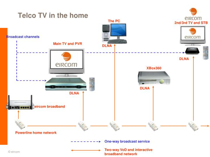 Telco TV in the home