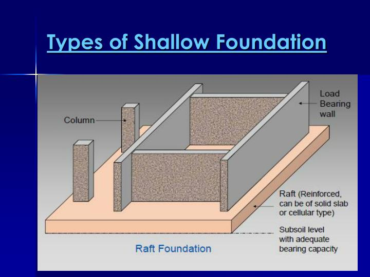 Ppt Pad Foundation Powerpoint Presentation Id 6693182